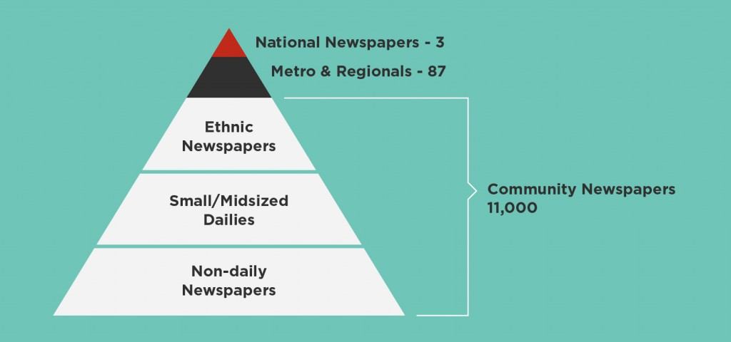 Lesson-One_Newspaper-Pyramid_405x190